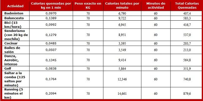 razones para saltar a la comba tabla comparativa calorias quemadas