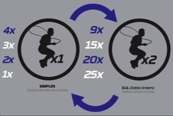 Objetivo saltos dobles de comba
