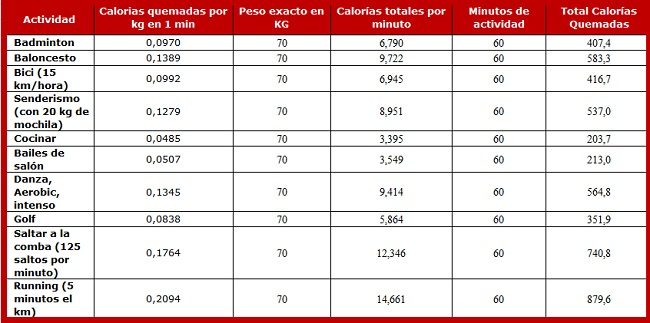 razones para saltar a la comba calorias quemadas - tabla comparativa