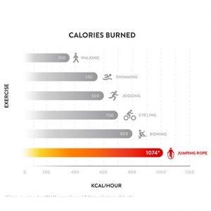 Número de calorías quemadas durante una hora haciendo saltos con tu comba para CrossFit